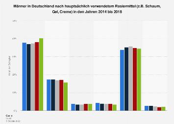 Umfrage unter Männern in Deutschland zu den beliebtesten Rasiermitteln 2016