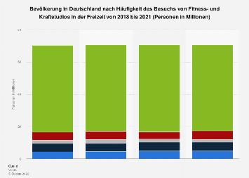 Umfrage zur Häufigkeit des Besuchs von Fitness- und Kraftstudios bis 2017