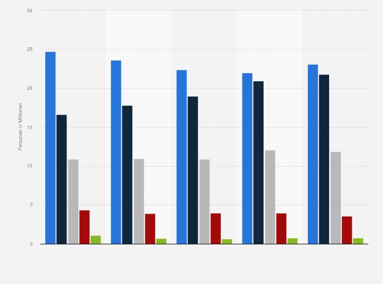 Höhe der monatlichen Handy-Rechnung in Deutschland 2017 | Statistik