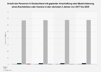 Umfrage zu geplanter Anschaffung/Modernisierung eines Kachelofens, Kamins bis 2018