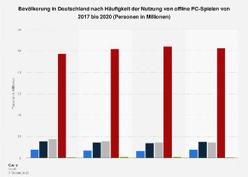 Umfrage in Deutschland zur Häufigkeit des Spielens von Offline-PC-Games bis 2017