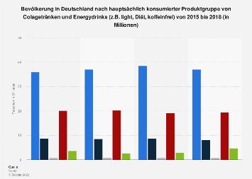 Umfrage zur bevorzugten Produktgruppe von Colagetränken und Energydrinks bis 2018
