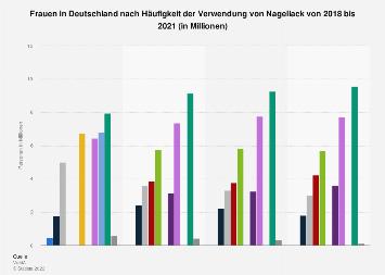 Umfrage in Deutschland zur Häufigkeit der Verwendung von Nagellack (Frauen) bis 2016