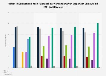 Umfrage in Deutschland zur Häufigkeit der Verwendung von Lippenstift (Frauen) 2016