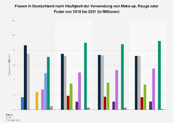 Umfrage zur Verwendung von Make-up, Rouge oder Puder (Frauen) bis 2016
