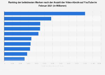 Beliebteste Marken weltweit nach der Anzahl der Video-Views auf YouTube 2019