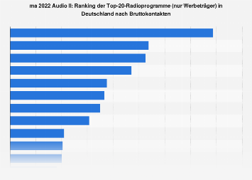 Top 20 Radioprogramme in Deutschland laut ma 2018 Audio II