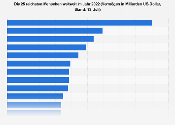 Liste der reichsten Menschen weltweit 2018