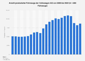 Automobil-Produktion des Volkswagen Konzerns bis 2017
