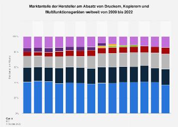 Marktanteile der Hersteller von Druckern weltweit bis 2017