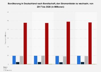 Umfrage in Deutschland zur Bereitschaft, den Stromanbieter zu wechseln, bis 2017
