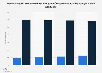 Umfrage in Deutschland zum Bezug von Ökostrom bis 2017