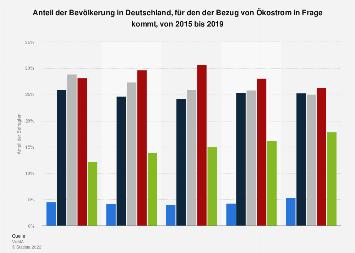 Umfrage in Deutschland zum möglichen Bezug von Ökostrom bis 2017