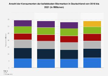 Umfrage in Deutschland zu den beliebtesten Biermarken bis 2018