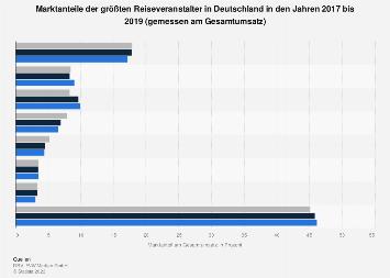 Marktanteile der größten Reiseveranstalter in Deutschland bis 2017