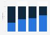 Umfrage unter Verlagen zum Vertrieb von E-Books bis 2013