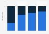 Umfrage zum Vertrieb von E-Books und E-Readern im Buchhandel bis 2014