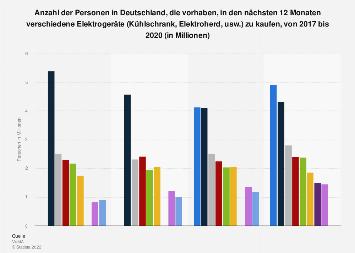 Umfrage in Deutschland zu Elektrogeräten, deren Kauf geplant ist, bis 2018
