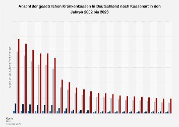 Anzahl der gesetzlichen Krankenkassen in Deutschland nach Kassenart bis 2018