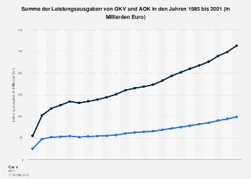 Summe Leistungsausgaben von GKV und AOK bis 2016