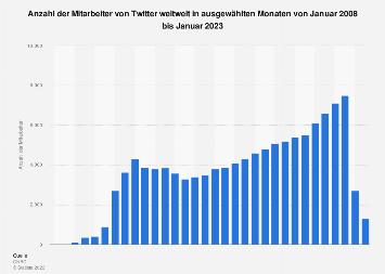 Anzahl der Mitarbeiter von Twitter bis Juni 2019