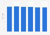 Anzahl der Sitzplätze pro Kinosaal in Deutschland von 2001 bis 2011