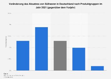 Veränderung des Pro-Kopf-Konsums von Süßwaren in Deutschland 2017