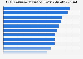 Atomreaktoren - Durchschnittsalter nach Ländern weltweit 2019