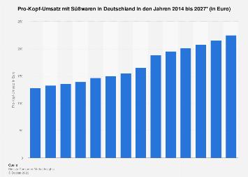 Pro-Kopf-Umsatz mit Süßwaren in Deutschland bis 2023