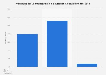Kino - Leinwandgröße nach Sälen 2011 | Statista
