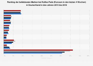 Umfrage in Deutschland zu den beliebtesten Marken bei Kaffee-Pads 2018