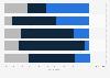 Umfrage zur Kostenentwicklung bei Agenturen im Jahr 2012