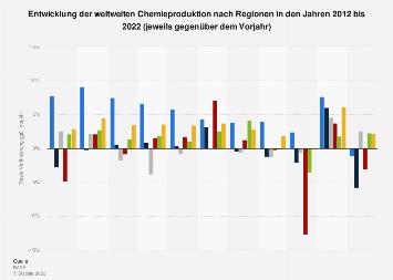 Entwicklung der weltweiten Chemieproduktion nach Weltregionen bis 2017