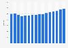Mitarbeiterzahl von Deutsche Post DHL 2017