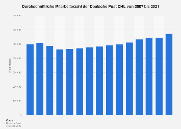 Mitarbeiterzahl von Deutsche Post DHL 2018