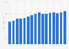 Umsatz von Verizon Communications weltweit bis 2017