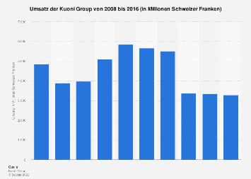 Umsatz des Reisedienstleisters Kuoni bis 2016
