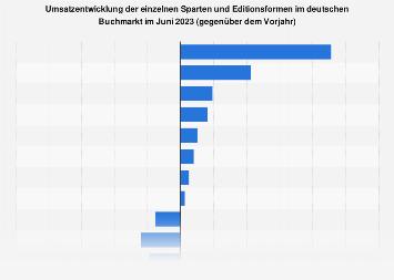 Umsatzentwicklung im Buchmarkt im Februar 2018 (nach Sparten)