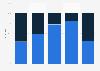 Umfrage zum Einsatz von Werbeartikeln in Deutschland 2015 (nach Unternehmensgröße)