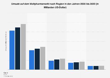 Umsatz auf dem Weltpharmamarkt nach Region bis 2017