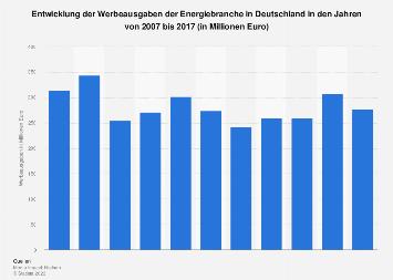 Werbeausgaben der Energiebranche in Deutschland bis 2017
