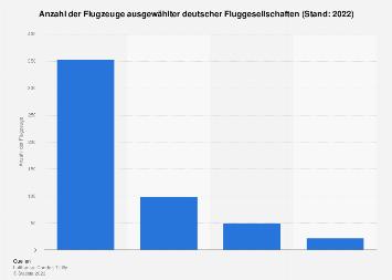 Deutsche Fluggesellschaften - Anzahl der Flugzeuge 2016