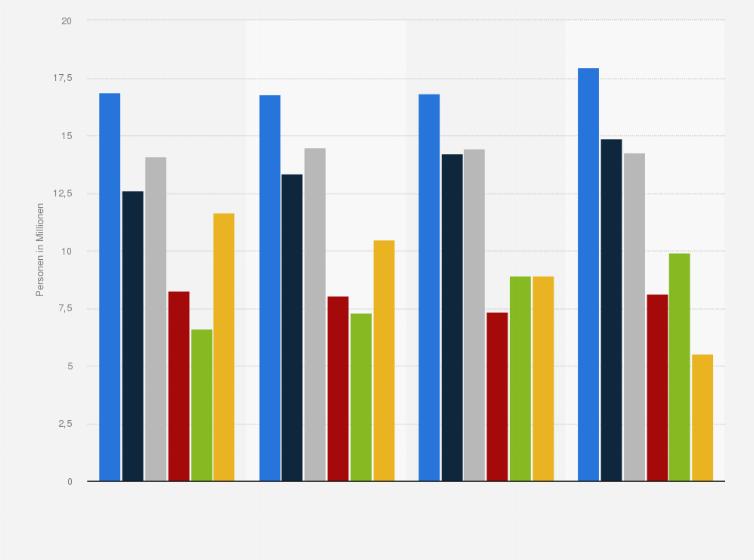 statistik daten studie umfrage beliebteste kategorien store