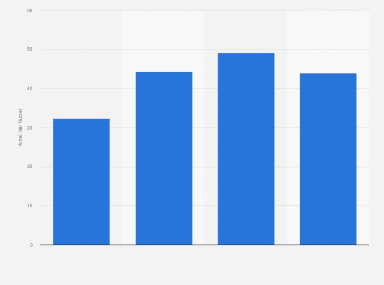 Reichweite Von Internetseiten Versicherungen 2010 Deutschland