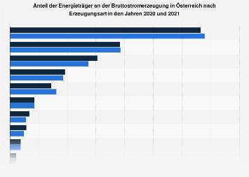 Anteil der Energieträger an der Bruttostromerzeugung in Österreich 2017
