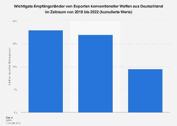 Wichtigste Empfängerländer von deutschen Rüstungsexporten bis 2018