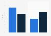 Tourismusbranche - Verhältnis des Online und Offline-Marketingbudgets