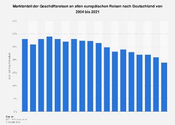 Anteil der Geschäftsreisen an allen europäischen Reisen nach Deutschland bis 2017