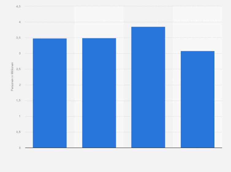 statistik deutschland italien