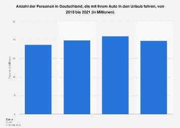 Umfrage in Deutschland zur Urlaubsreise mit dem Auto bis 2016